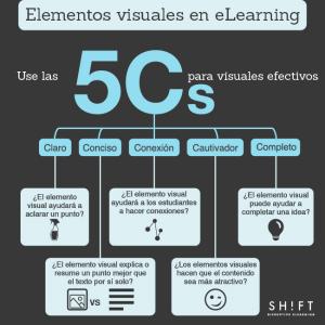 Creación de cursos virtuales Moodle: empleando las 5Cs