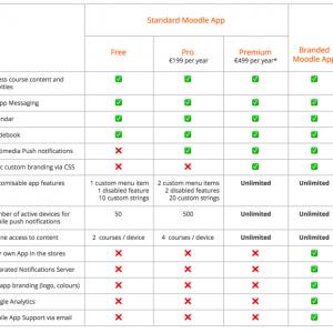 Moodle actualiza planes y tarifas de su App para móviles